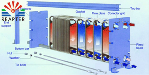 Understand the operation control of heat exchanger